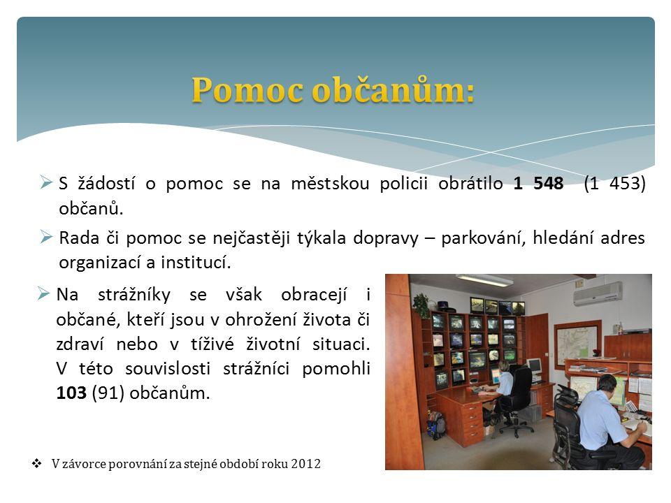  S žádostí o pomoc se na městskou policii obrátilo 1 548 (1 453) občanů.