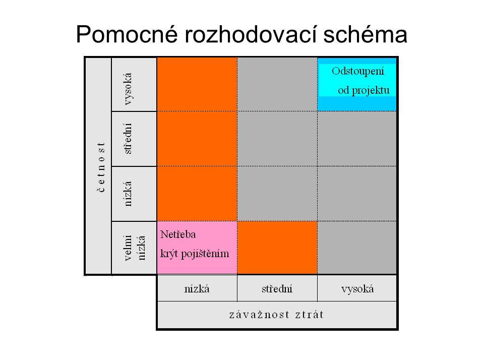 Pomocné rozhodovací schéma