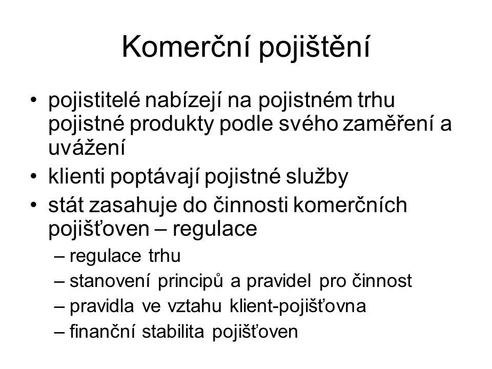 Komerční pojištění pojistitelé nabízejí na pojistném trhu pojistné produkty podle svého zaměření a uvážení klienti poptávají pojistné služby stát zasahuje do činnosti komerčních pojišťoven – regulace –regulace trhu –stanovení principů a pravidel pro činnost –pravidla ve vztahu klient-pojišťovna –finanční stabilita pojišťoven