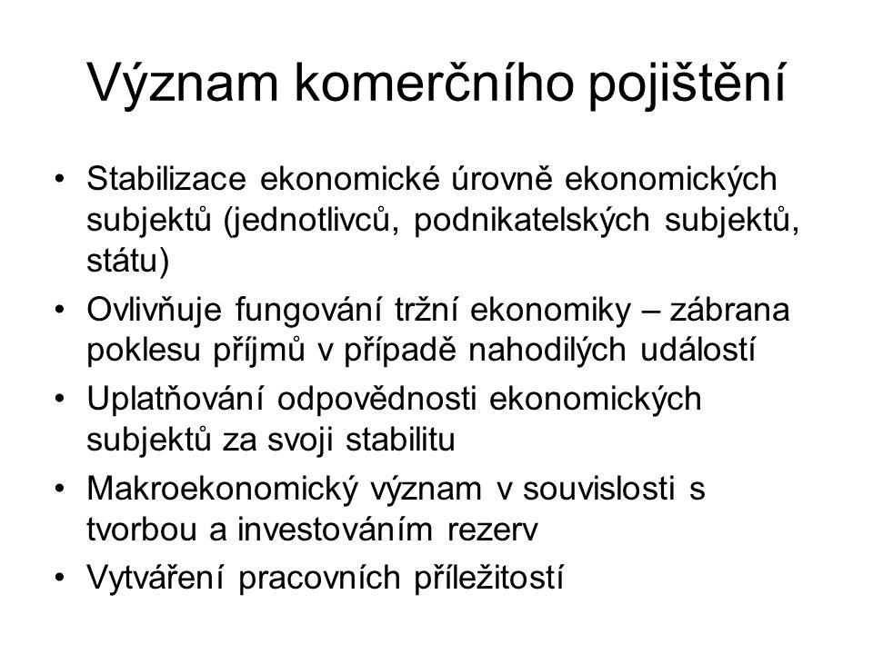 Význam komerčního pojištění Stabilizace ekonomické úrovně ekonomických subjektů (jednotlivců, podnikatelských subjektů, státu) Ovlivňuje fungování tržní ekonomiky – zábrana poklesu příjmů v případě nahodilých událostí Uplatňování odpovědnosti ekonomických subjektů za svoji stabilitu Makroekonomický význam v souvislosti s tvorbou a investováním rezerv Vytváření pracovních příležitostí