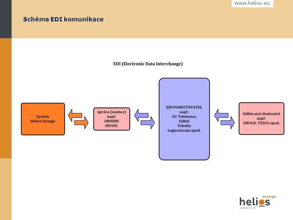 www.helios.eu Definice EDI komunikace  EDI (Electronic Data Interchange) Princip EDI komunikace spočívá v posílání standardních obchodních dokumentů (např.