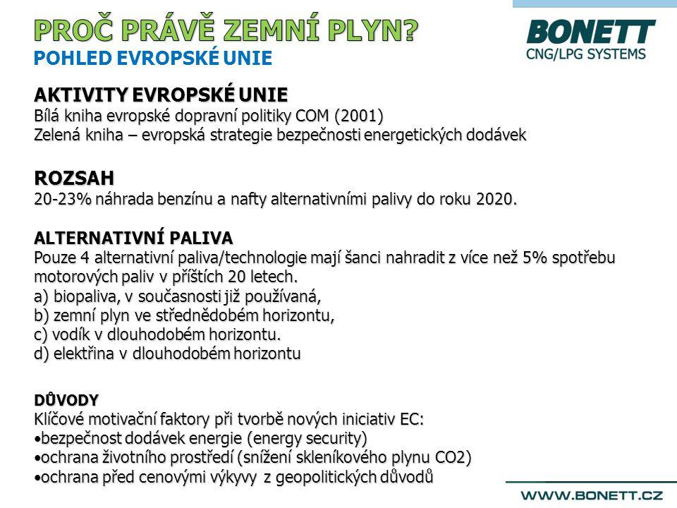 AKTIVITY EVROPSKÉ UNIE Bílá kniha evropské dopravní politiky COM (2001) Zelená kniha – evropská strategie bezpečnosti energetických dodávek ROZSAH 20-23% náhrada benzínu a nafty alternativními palivy do roku 2020.