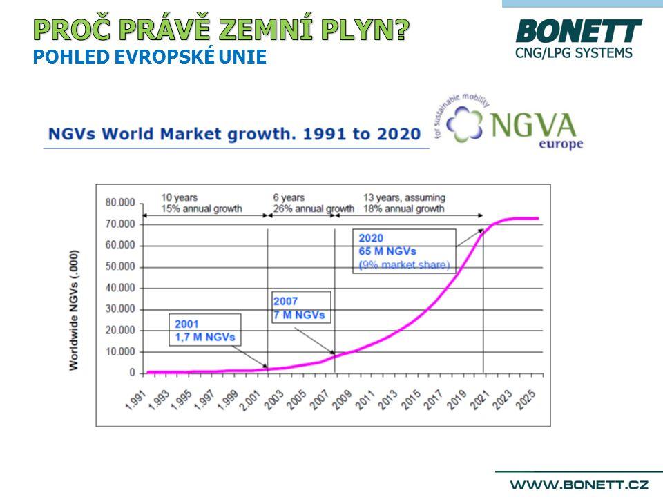 PENÍZE - LEVNĚJŠÍ PROVOZ -> VIDITELNÉ ÚSPORY CNG umožňuje výrazné úspory na provozu vozidel v přepočtu na 1km.