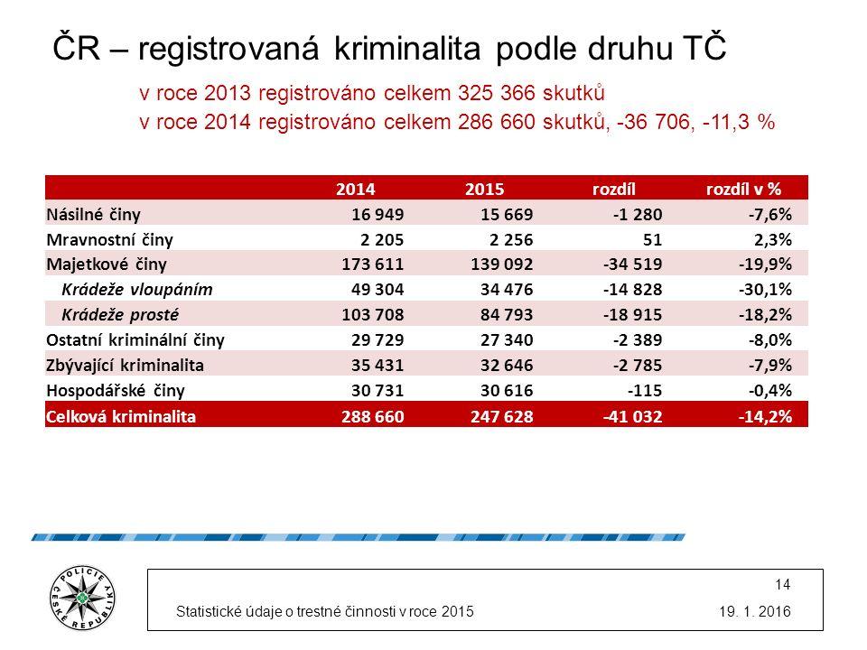 ČR – registrovaná kriminalita podle druhu TČ v roce 2013 registrováno celkem 325 366 skutků v roce 2014 registrováno celkem 286 660 skutků, -36 706, -11,3 % 19.