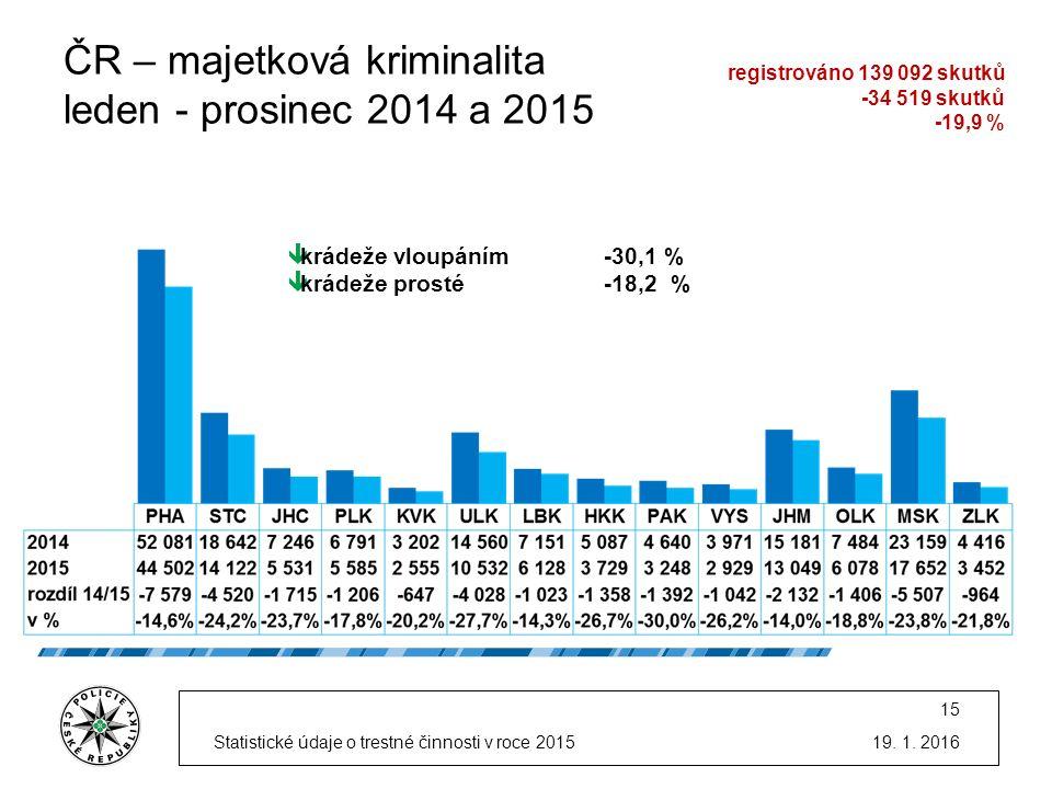 ČR – majetková kriminalita leden - prosinec 2014 a 2015 19.