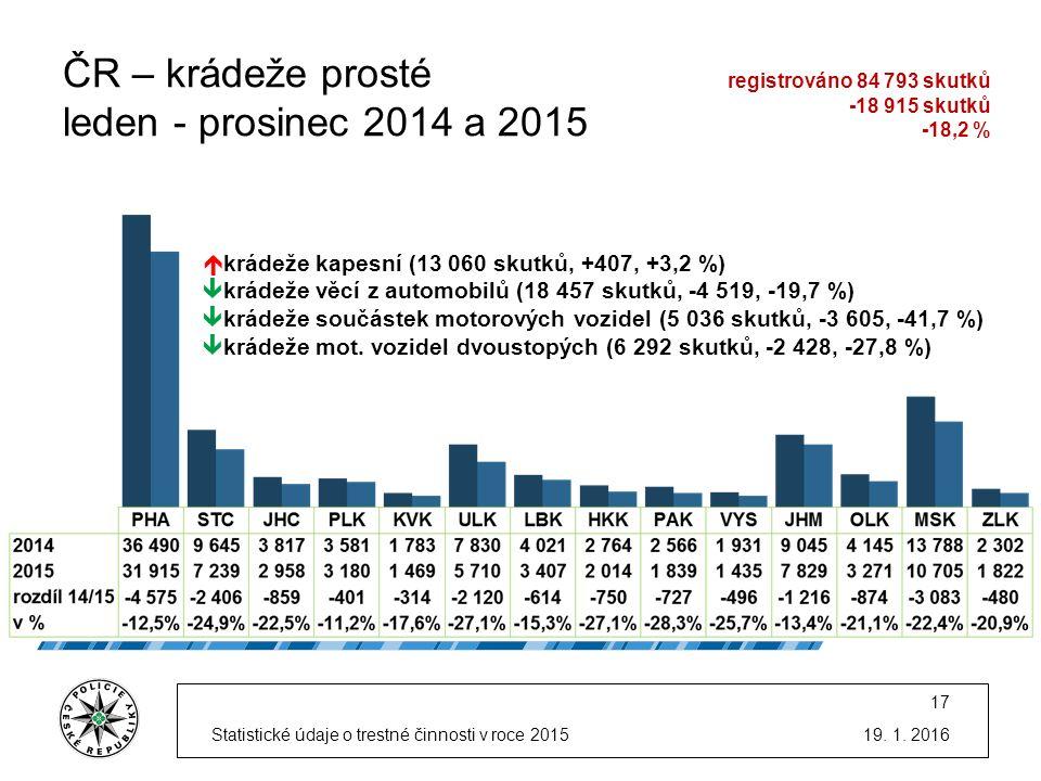 ČR –krádeže prosté leden - prosinec 2014 a 2015 19.
