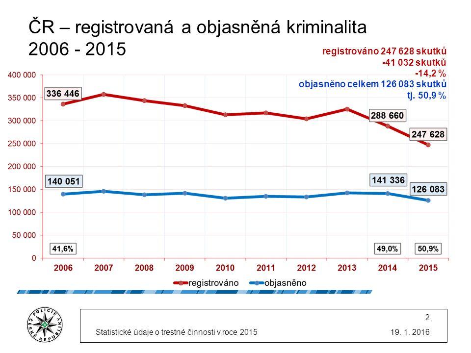 ČR – registrovaná kriminalita v krajích v roce 2015 meziroční srovnání 19.