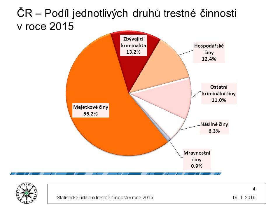 ČR – Podíl jednotlivých druhů trestné činnosti v roce 2015 19.