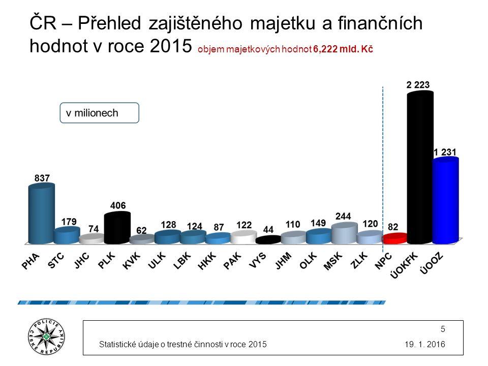 ČR – Přehled zajištěného majetku a finančních hodnot v roce 2015 objem majetkových hodnot 6,222 mld.