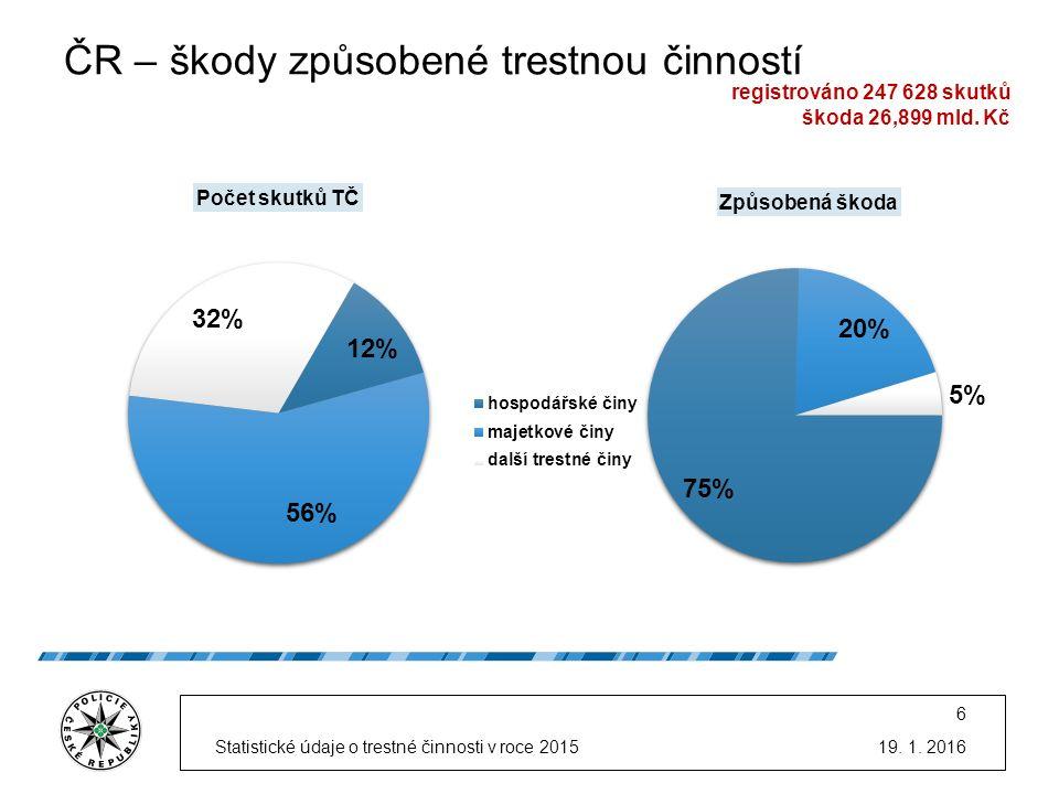 ČR – stíhané osoby v roce 2015 a podíl recidivistů 19.