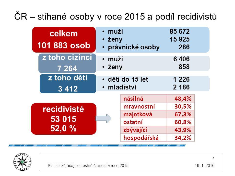 ČR – vraždy – počet skutků, oběti a úmrtí 19.1.