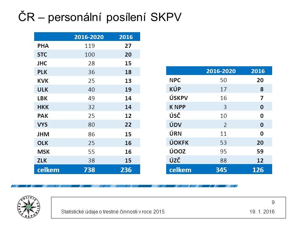 ČR – personální posílení SKPV 19. 1.