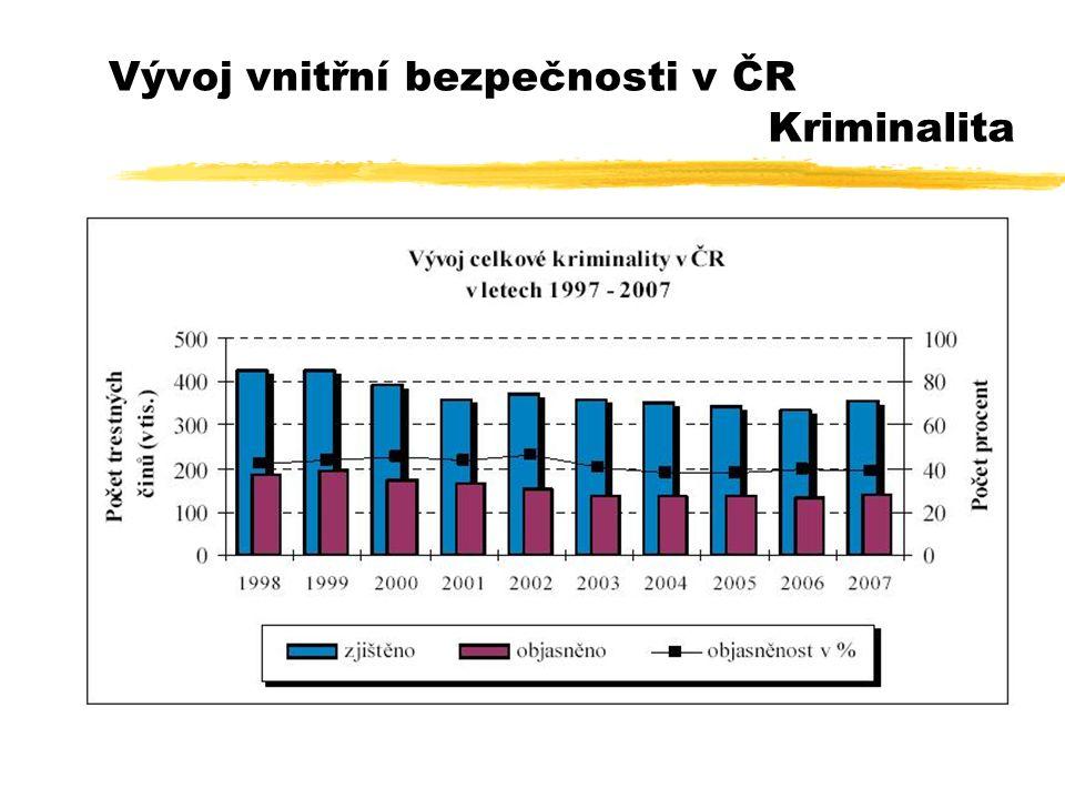 Vývoj vnitřní bezpečnosti v ČR Kriminalita