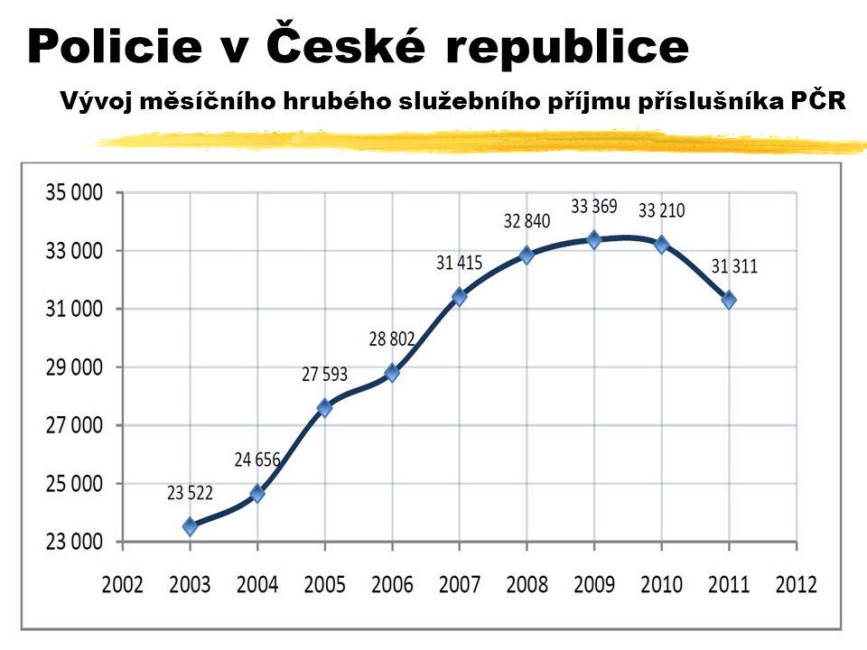 Vývoj měsíčního hrubého služebního příjmu příslušníka PČR