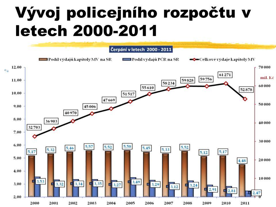 Vývoj policejního rozpočtu v letech 2000-2011