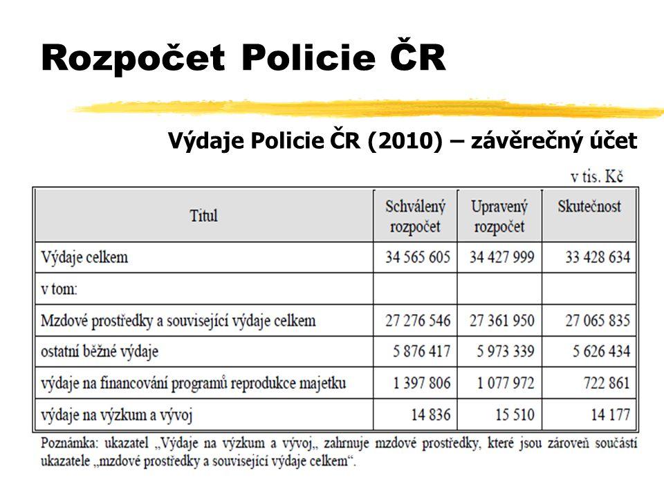 Výdaje Policie ČR (2010) – závěrečný účet