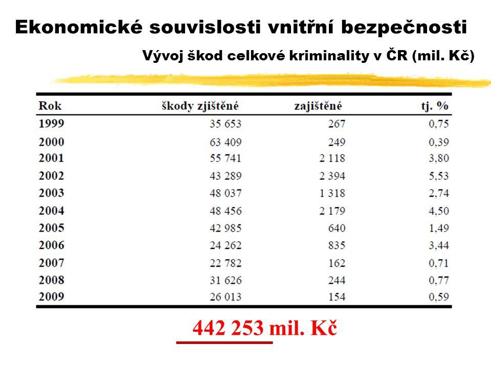 Vývoj škod celkové kriminality v ČR (mil. Kč) 442 253 mil.