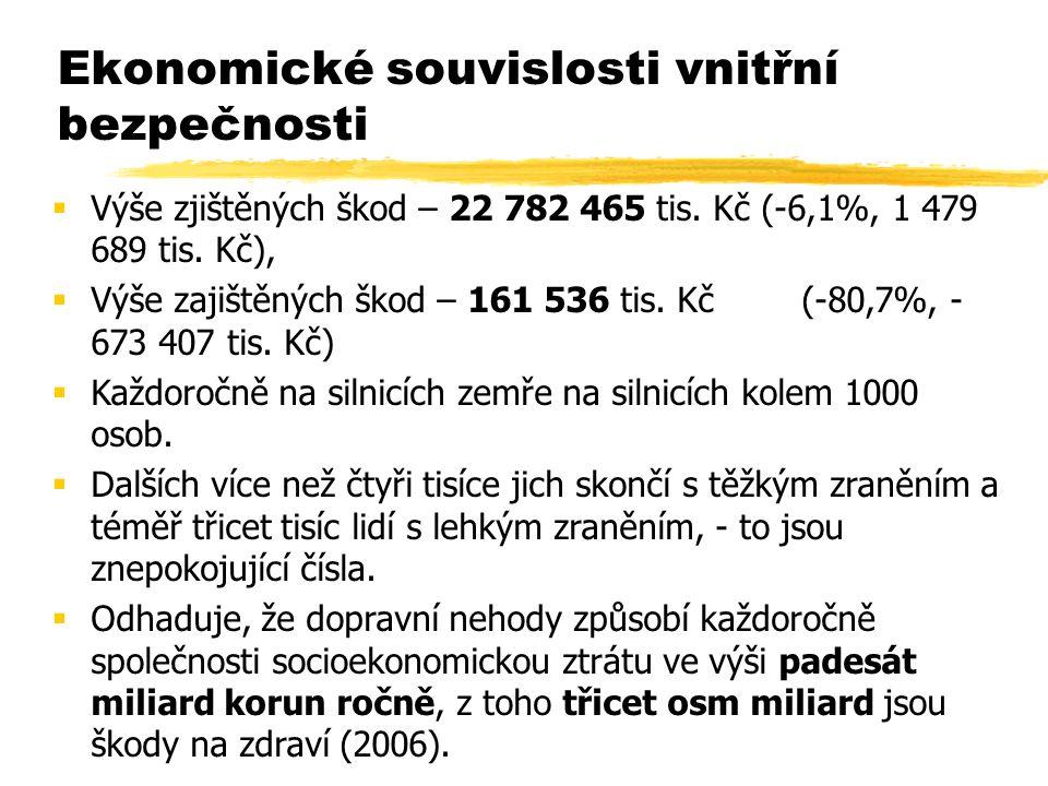  Výše zjištěných škod – 22 782 465 tis. Kč (-6,1%, 1 479 689 tis.