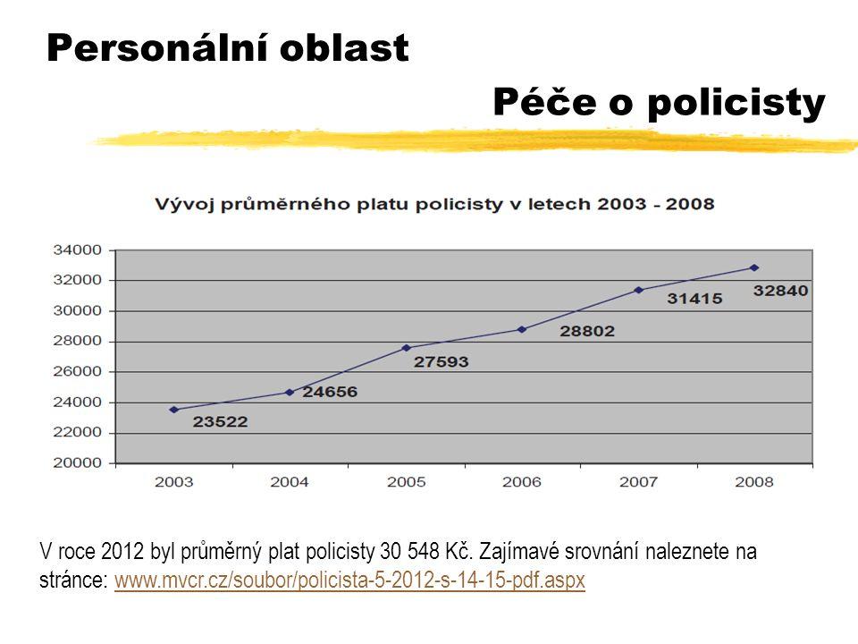 Personální oblast Péče o policisty V roce 2012 byl průměrný plat policisty 30 548 Kč.