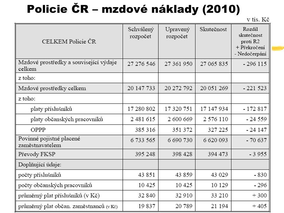 Policie ČR – mzdové náklady (2010)