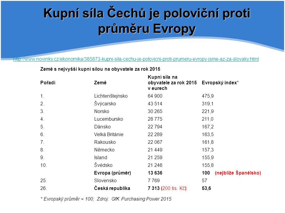Kupní síla Čechů je poloviční proti průměru Evropy http://www.novinky.cz/ekonomika/385873-kupni-sila-cechu-je-polovicni-proti-prumeru-evropy-jsme-az-za-slovaky.html Země s nejvyšší kupní sílou na obyvatele za rok 2015 PořadíZemě Kupní síla na obyvatele za rok 2015 v eurech Evropský index* 1.Lichtenštejnsko64 900475,9 2.Švýcarsko43 514319,1 3.Norsko30 265221,9 4.Lucembursko28 775211,0 5.Dánsko22 794167,2 6.Velká Británie22 289163,5 7.Rakousko22 067161,8 8.Německo21 449157,3 9.Island21 259155,9 10.Švédsko21 246155,8 Evropa (průměr)13 636100 (nejblíže Španělsko) 25.Slovensko7 76957 26.Česká republika7 313 (200 tis.