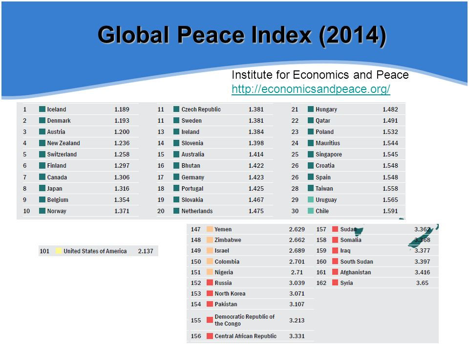 Global Peace Index (2014) Institute for Economics and Peace http://economicsandpeace.org/