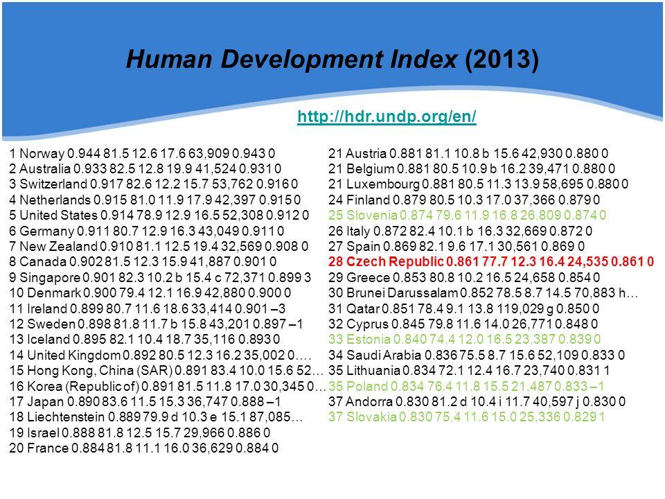 Human Development Index (2014)