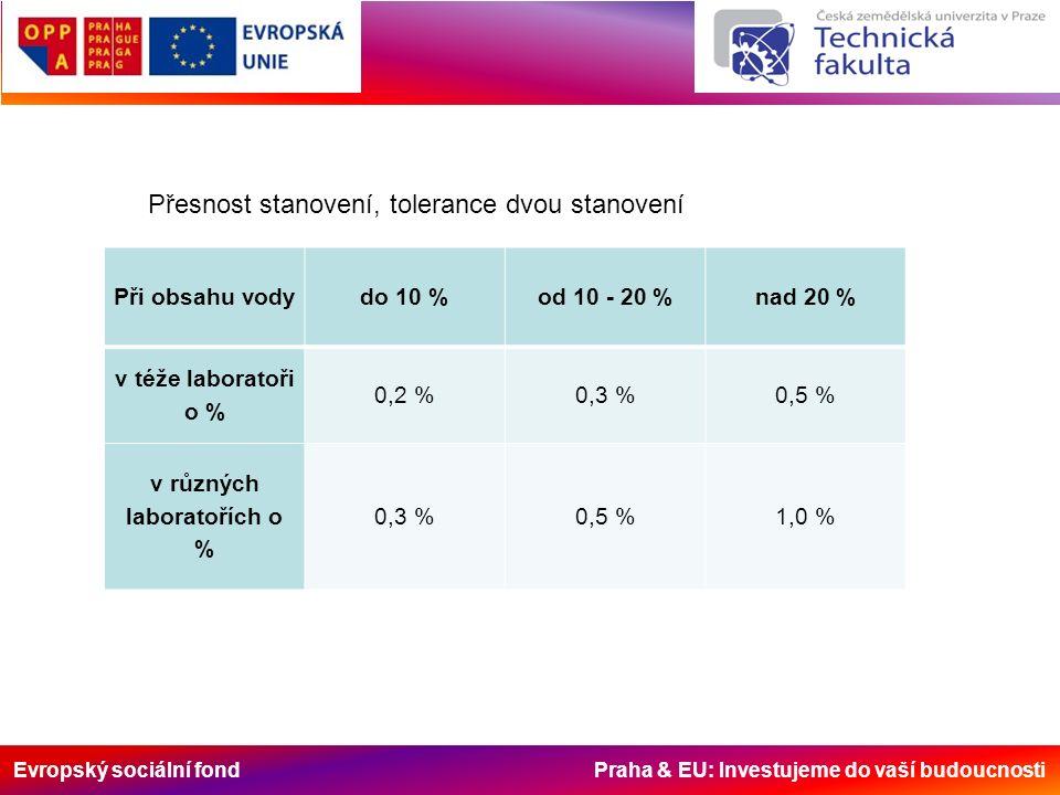 Evropský sociální fond Praha & EU: Investujeme do vaší budoucnosti Při obsahu vodydo 10 %od 10 - 20 %nad 20 % v téže laboratoři o % 0,2 %0,3 %0,5 % v různých laboratořích o % 0,3 %0,5 %1,0 % Přesnost stanovení, tolerance dvou stanovení