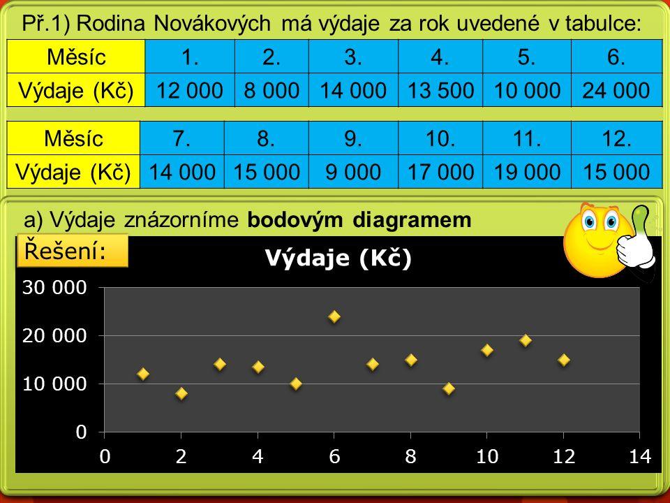 Př.1) Rodina Novákových má výdaje za rok uvedené v tabulce: a) Výdaje znázorníme bodovým diagramem Měsíc1.2.3.4.5.6.