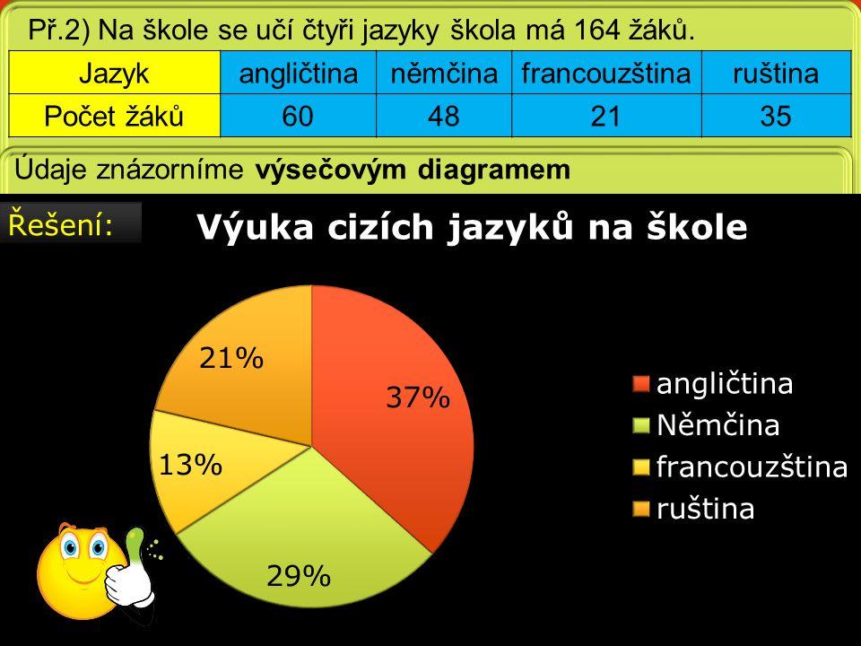 Př.2) Na škole se učí čtyři jazyky škola má 164 žáků.