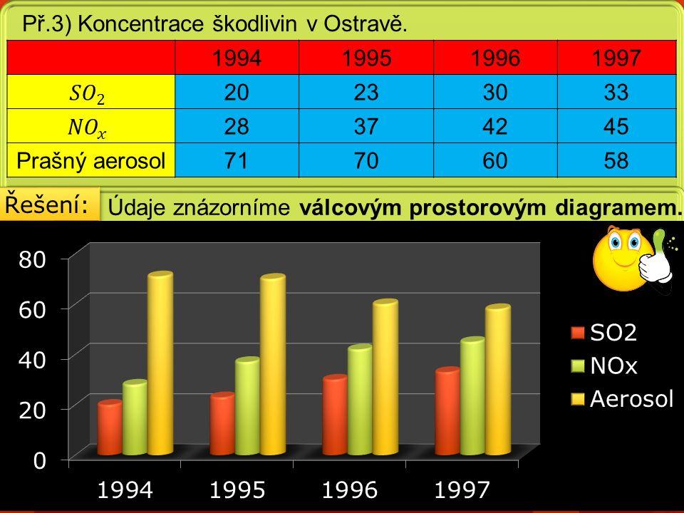 Př.3) Koncentrace škodlivin v Ostravě. Údaje znázorníme válcovým prostorovým diagramem.