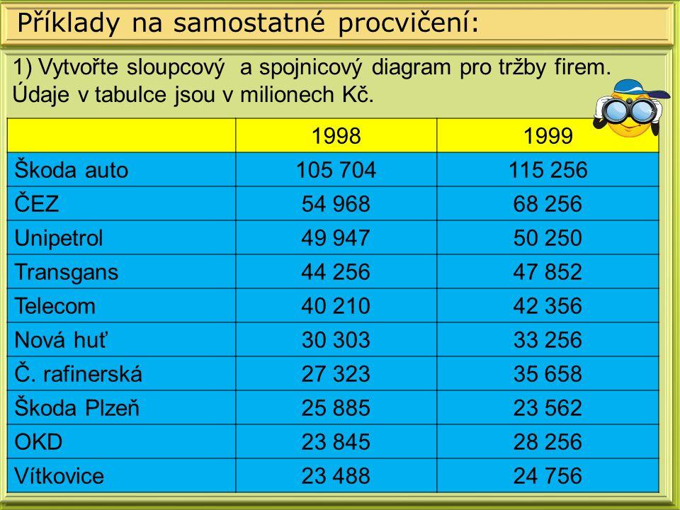 Příklady na samostatné procvičení: 19981999 Škoda auto105 704115 256 ČEZ54 96868 256 Unipetrol49 94750 250 Transgans44 25647 852 Telecom40 21042 356 Nová huť30 30333 256 Č.