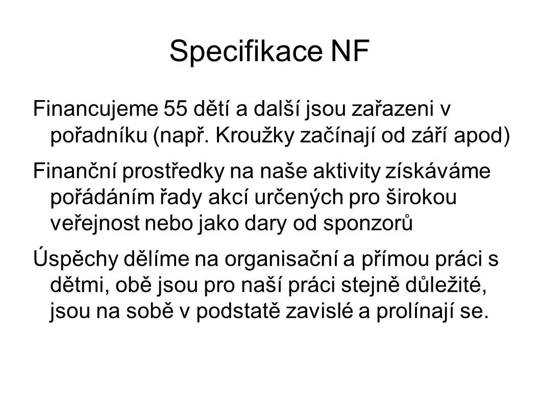 Specifikace NF Financujeme 55 dětí a další jsou zařazeni v pořadníku (např.