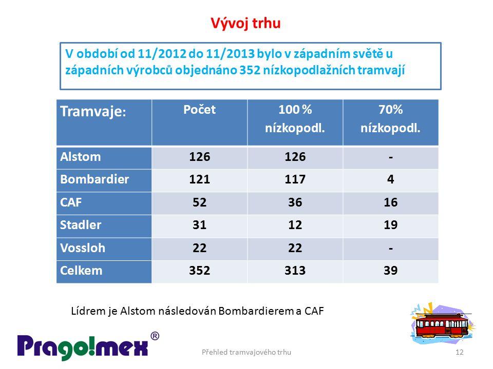 V období od 11/2012 do 11/2013 bylo v západním světě u západních výrobců objednáno 352 nízkopodlažních tramvají Přehled tramvajového trhu12 Vývoj trhu
