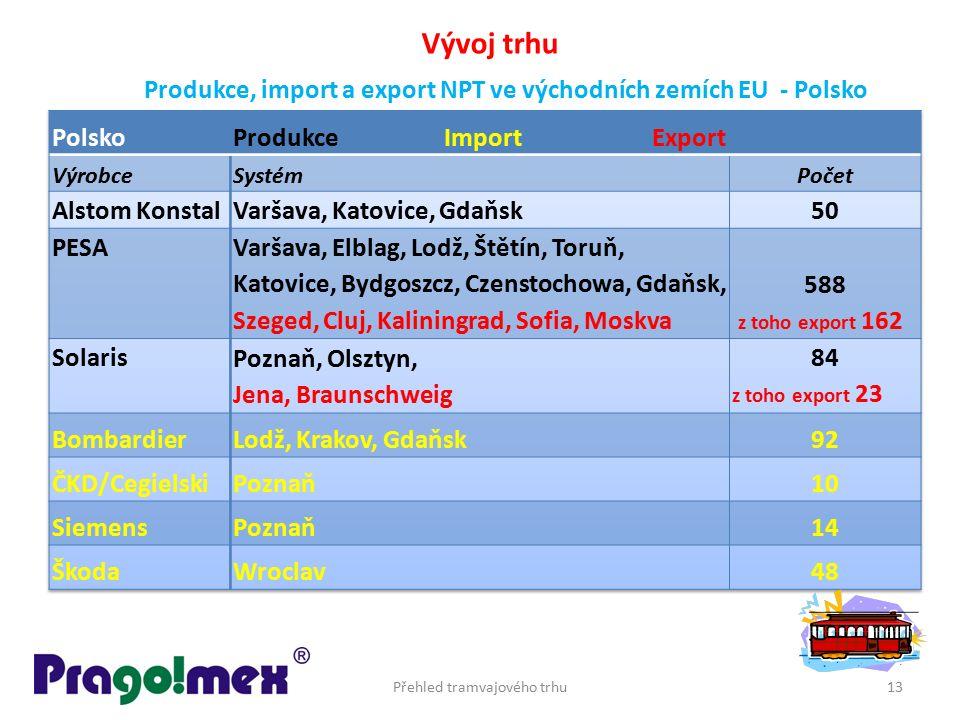 Přehled tramvajového trhu13 Vývoj trhu Produkce, import a export NPT ve východních zemích EU - Polsko