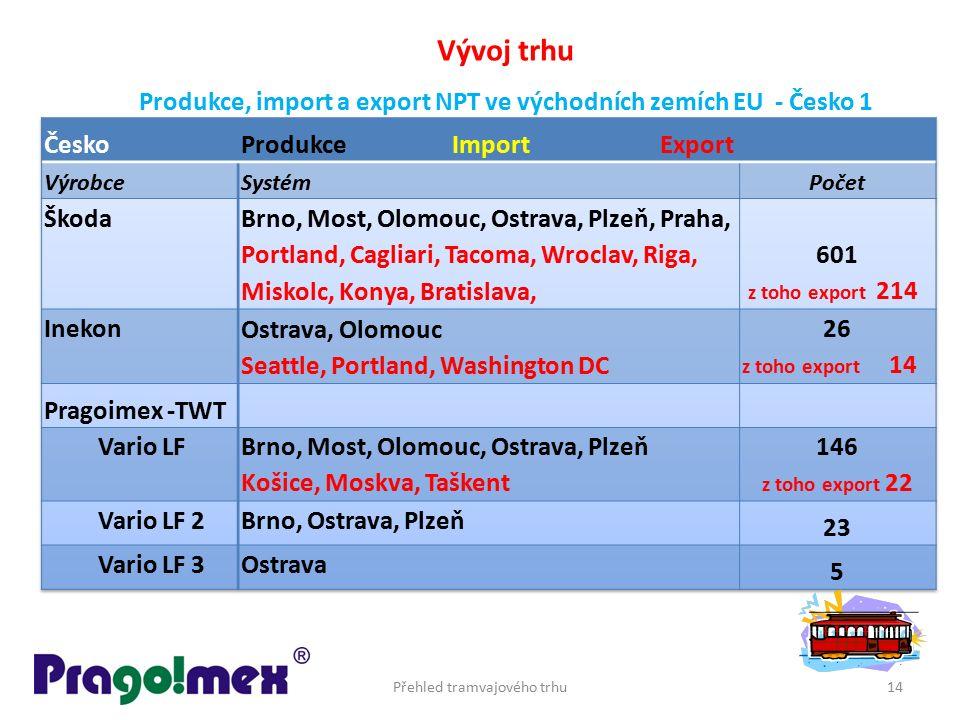 Přehled tramvajového trhu14 Vývoj trhu Produkce, import a export NPT ve východních zemích EU - Česko 1