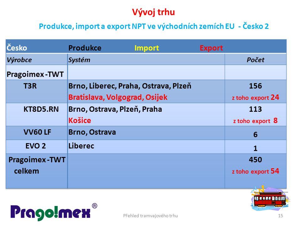 Přehled tramvajového trhu15 Vývoj trhu Produkce, import a export NPT ve východních zemích EU - Česko 2