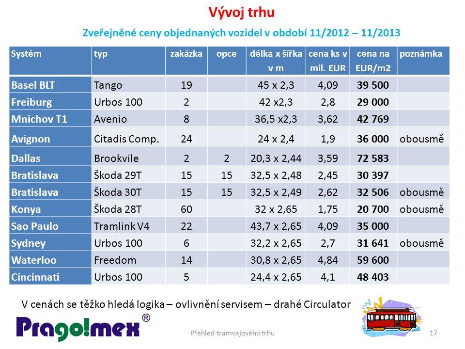 Přehled tramvajového trhu17 Systémtypzakázkaopce délka x šířka v m cena ks v mil. EUR cena na EUR/m2 poznámka Basel BLTTango1945 x 2,34,0939 500 Freib
