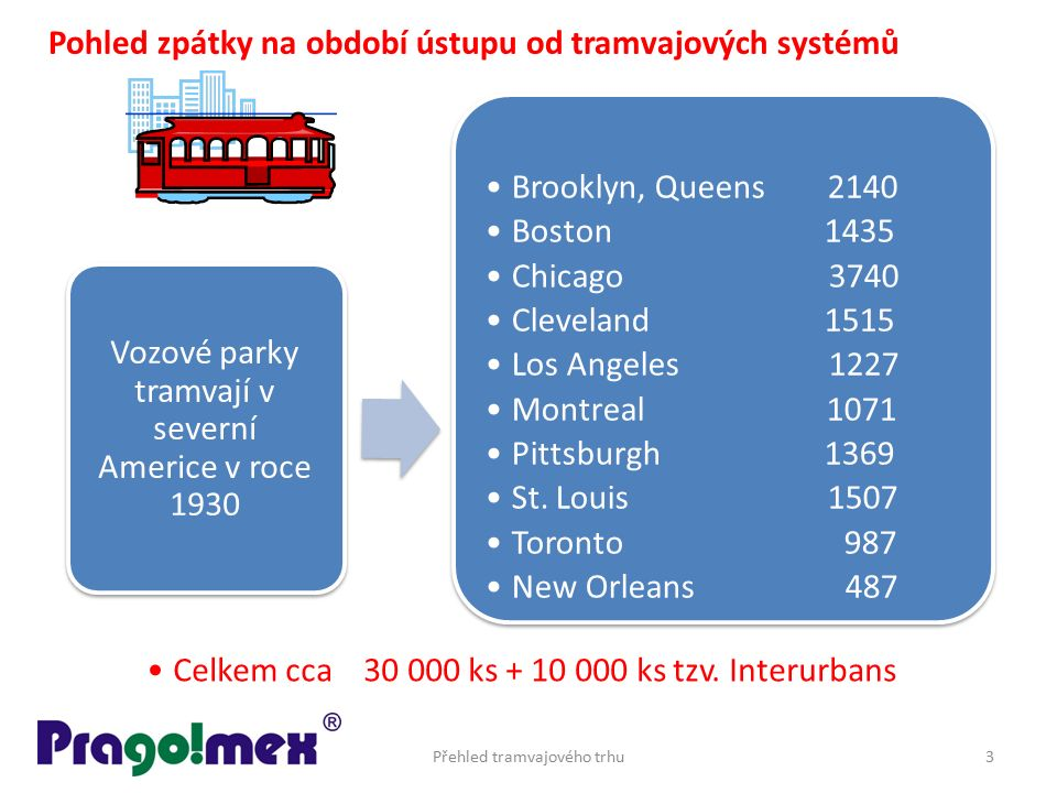 Přehled tramvajového trhu3 Brooklyn, Queens 2140 Boston 1435 Chicago 3740 Cleveland 1515 Los Angeles 1227 Montreal 1071 Pittsburgh 1369 St. Louis 1507
