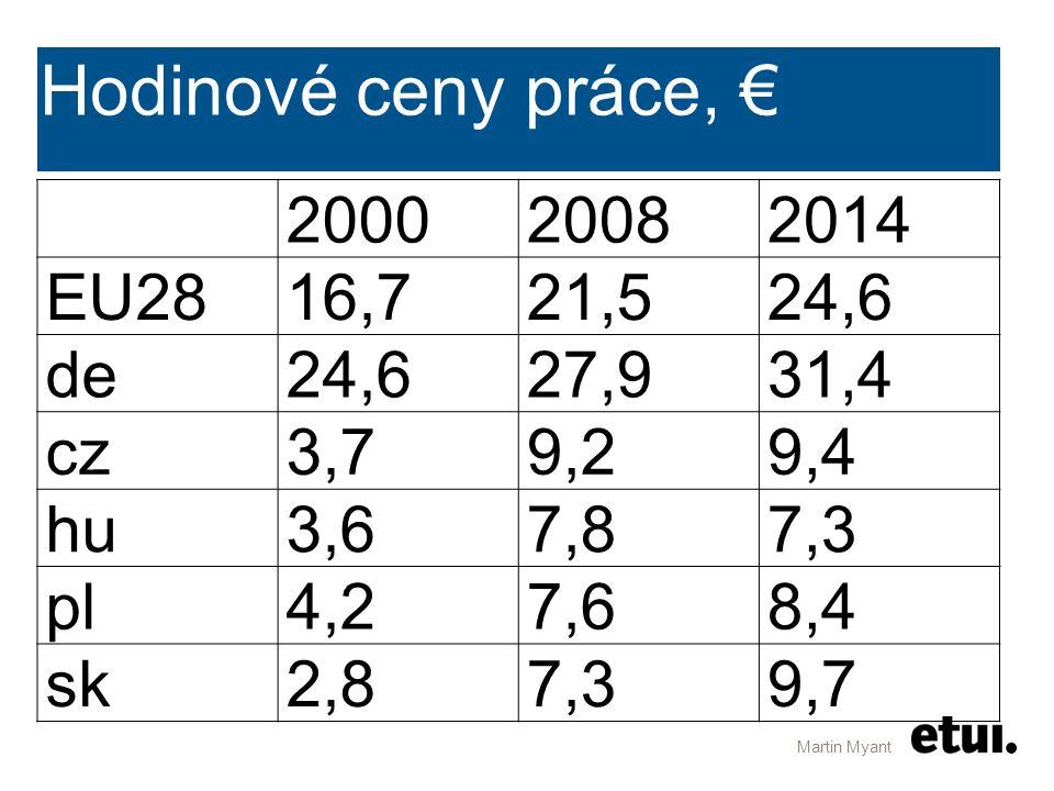 Hodinové ceny práce, € 200020082014 EU2816,721,524,6 de24,627,931,4 cz3,79,29,4 hu3,67,87,3 pl4,27,68,4 sk2,87,39,7 Martin Myant