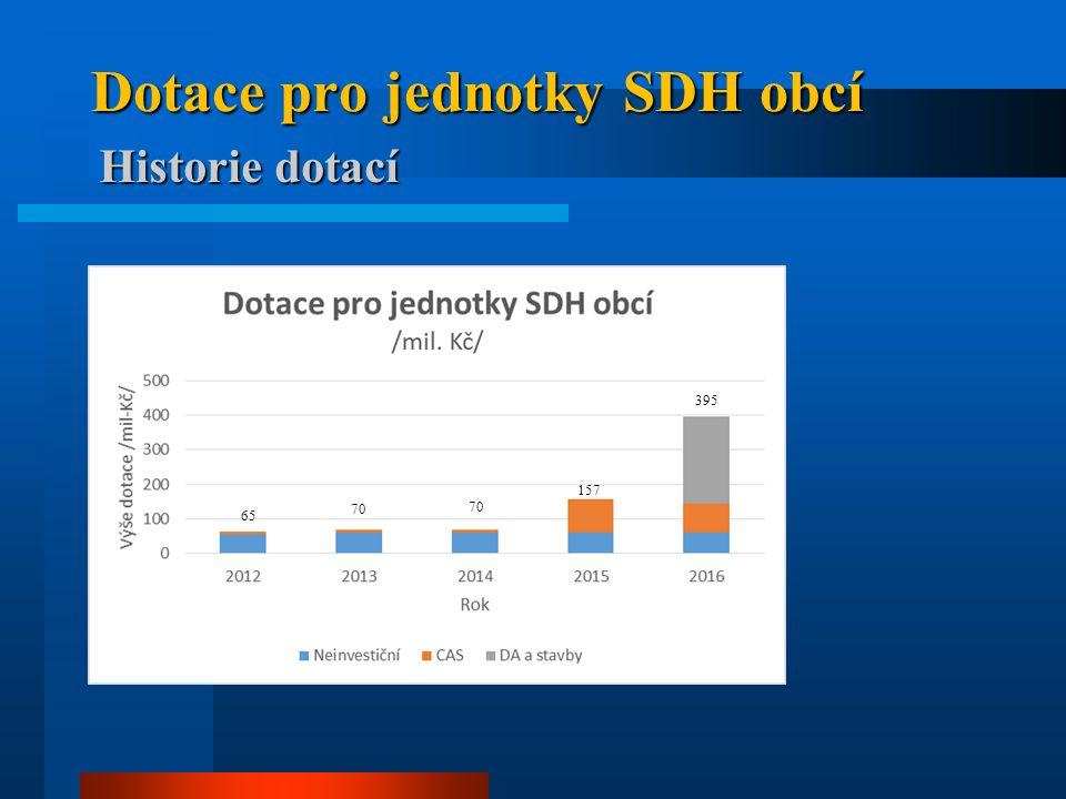 Dotace pro jednotky SDH obcí Historie dotací 65 70 157 395