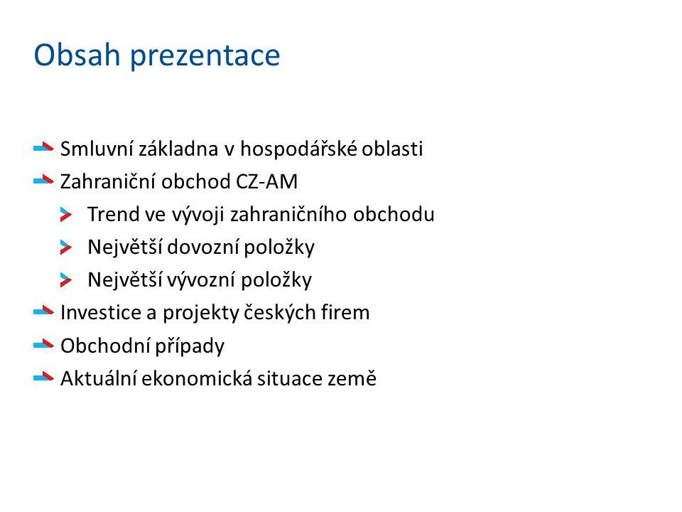 Obsah prezentace Smluvní základna v hospodářské oblasti Zahraniční obchod CZ-AM Trend ve vývoji zahraničního obchodu Největší dovozní položky Největší vývozní položky Investice a projekty českých firem Obchodní případy Aktuální ekonomická situace země