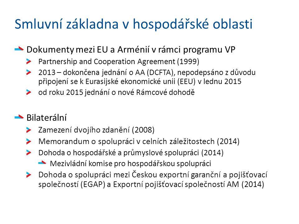 Smluvní základna v hospodářské oblasti Dokumenty mezi EU a Arménií v rámci programu VP Partnership and Cooperation Agreement (1999) 2013 – dokončena jednání o AA (DCFTA), nepodepsáno z důvodu připojení se k Eurasijské ekonomické unii (EEU) v lednu 2015 od roku 2015 jednání o nové Rámcové dohodě Bilaterální Zamezení dvojího zdanění (2008) Memorandum o spolupráci v celních záležitostech (2014) Dohoda o hospodářské a průmyslové spolupráci (2014) Mezivládní komise pro hospodářskou spolupráci Dohoda o spolupráci mezi Českou exportní garanční a pojišťovací společností (EGAP) a Exportní pojišťovací společností AM (2014)