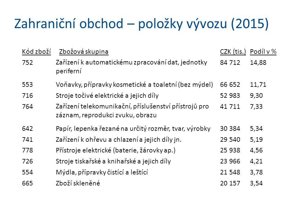 Příklady realizovaných a zamýšlených projektů Hodnota českých investic v AM ke konci roku 2015 dosáhla více než 94 tis.