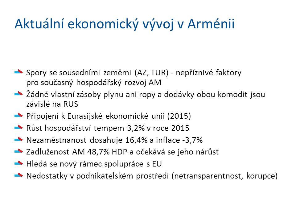 Aktuální ekonomický vývoj v Arménii Spory se sousedními zeměmi (AZ, TUR) - nepříznivé faktory pro současný hospodářský rozvoj AM Žádné vlastní zásoby plynu ani ropy a dodávky obou komodit jsou závislé na RUS Připojení k Eurasijské ekonomické unii (2015) Růst hospodářství tempem 3,2% v roce 2015 Nezaměstnanost dosahuje 16,4% a inflace -3,7% Zadluženost AM 48,7% HDP a očekává se jeho nárůst Hledá se nový rámec spolupráce s EU Nedostatky v podnikatelském prostředí (netransparentnost, korupce)
