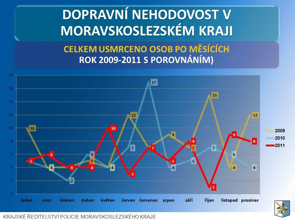 DOPRAVNÍ NEHODOVOST V MORAVSKOSLEZSKÉM KRAJI CELKEM USMRCENO OSOB PO MĚSÍCÍCH ROK 2009-2011 S POROVNÁNÍM) KRAJSKÉ ŘEDITELSTVÍ POLICIE MORAVSKOSLEZSKÉHO KRAJE