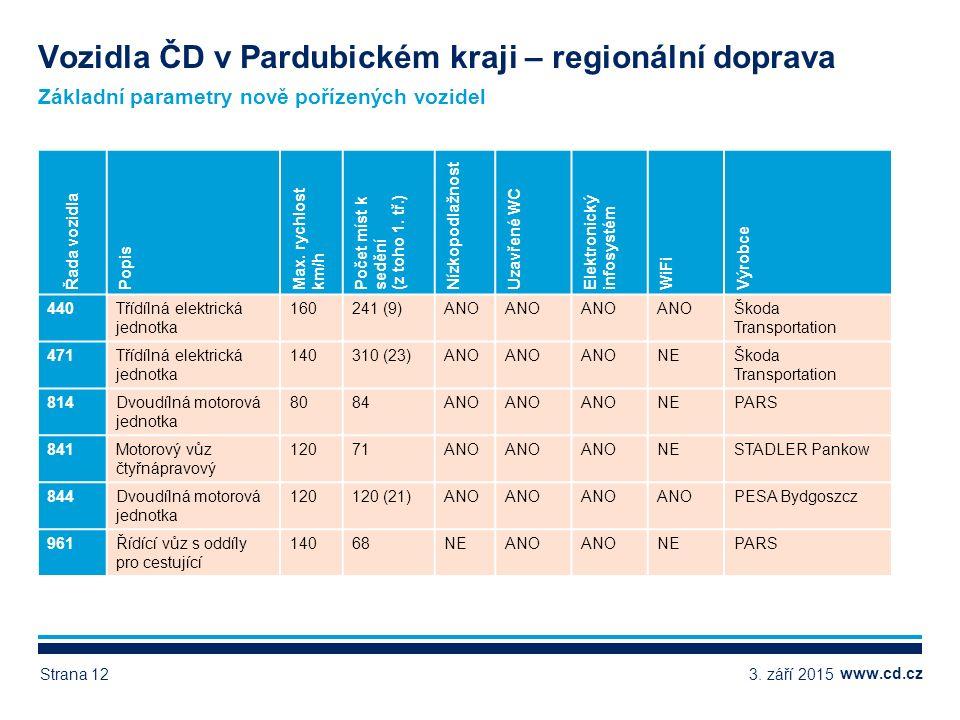 www.cd.cz Základní parametry nově pořízených vozidel Vozidla ČD v Pardubickém kraji – regionální doprava Řada vozidla Popis Max.