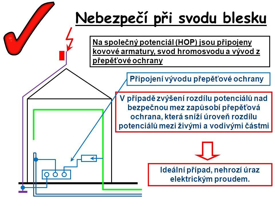 Nebezpečí při svodu blesku Na společný potenciál (HOP) jsou připojeny kovové armatury, svod hromosvodu a vývod z přepěťové ochrany V případě zvýšení rozdílu potenciálů nad bezpečnou mez zapůsobí přepěťová ochrana, která sníží úroveň rozdílu potenciálů mezi živými a vodivými částmi Ideální případ, nehrozí úraz elektrickým proudem.