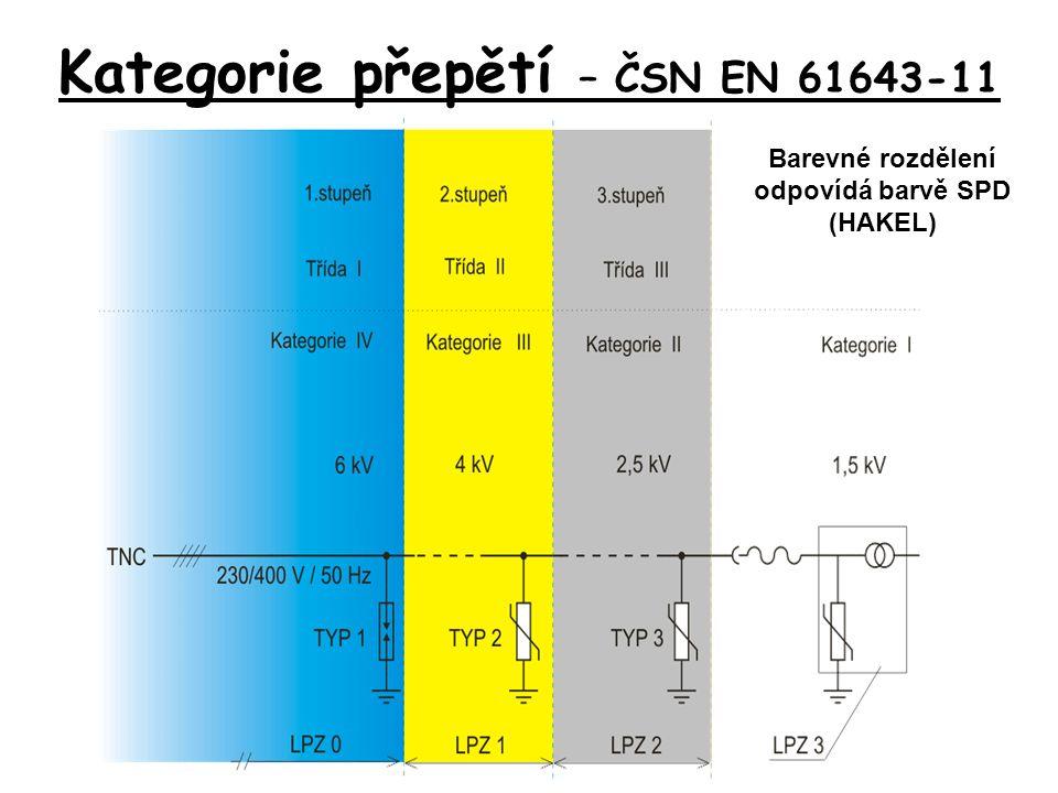 Kategorie přepětí – ČSN EN 61643-11 Barevné rozdělení odpovídá barvě SPD (HAKEL)