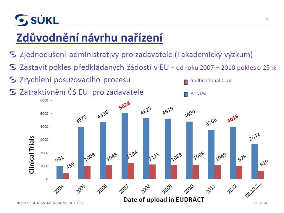 Zdůvodnění návrhu nařízení Zjednodušení administrativy pro zadavatele (i akademický výzkum) Zastavit pokles předkládaných žádostí v EU - od roku 2007 – 2010 pokles o 25 % Zrychlení posuzovacího procesu multinational CTAs Zatraktivnění ČS EU pro zadavatele All CTAs 3.